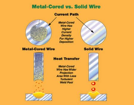 How Metal-Cored Wires Reduce Hidden Welding Costs | WIA
