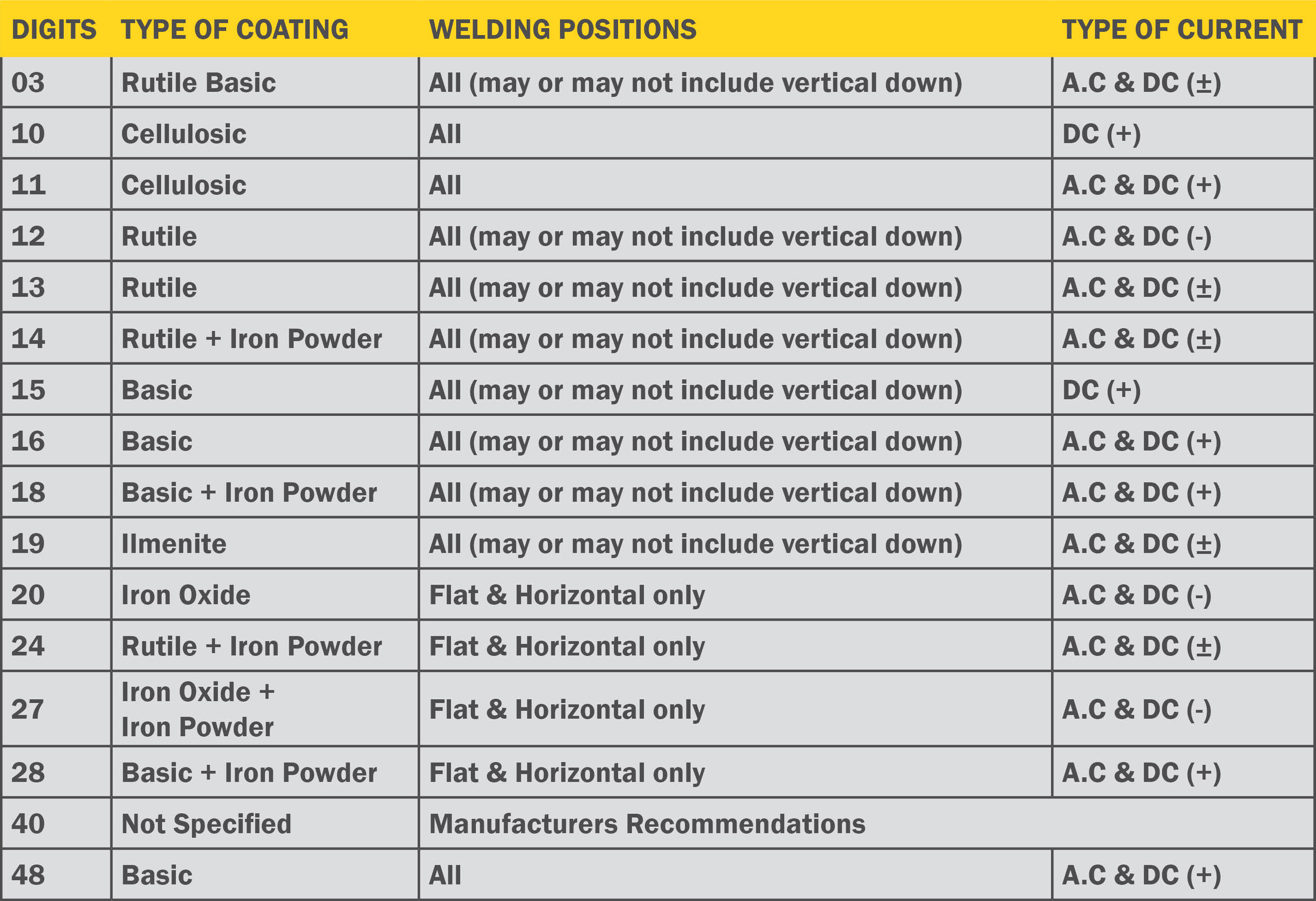 Weld Wire Classification Chart - WIRE Center •