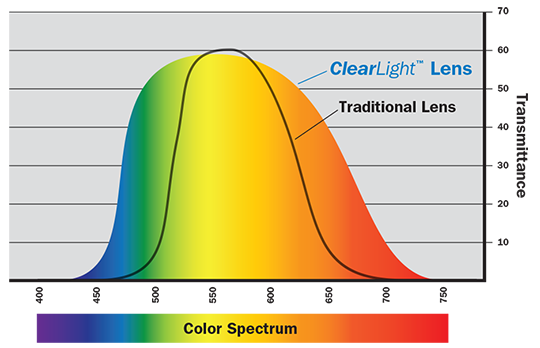 Clearlight Lens Technology graph
